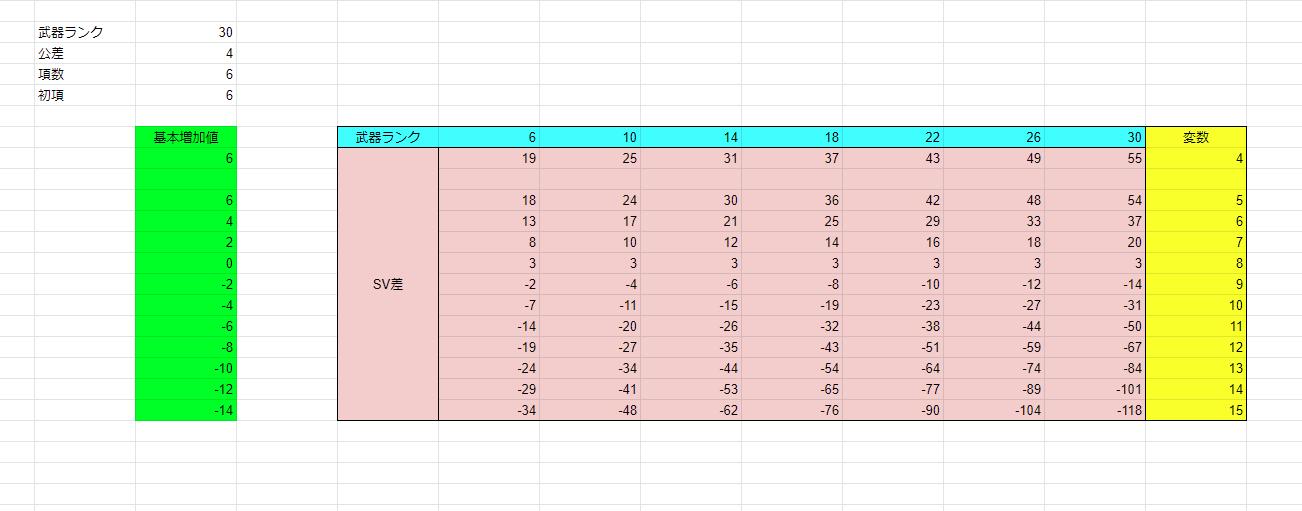 FF11  SV関数
